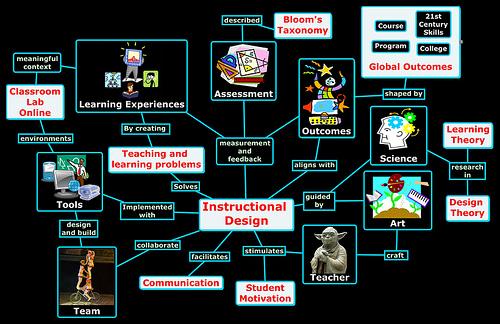 Analytical Skills For Instructional Designers David Murphys