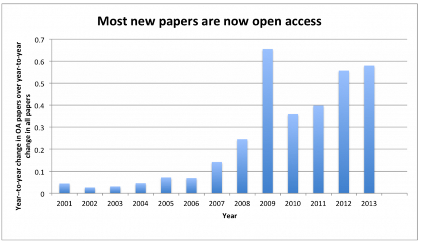 oa papers